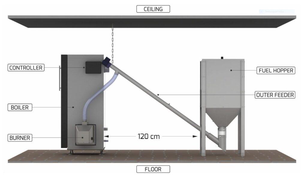 Pelletsbrännare PellasX, monterad, komplett system,